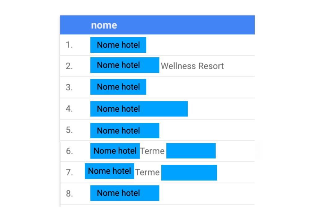 Gli ostacoli del copywriting per un bike hotel